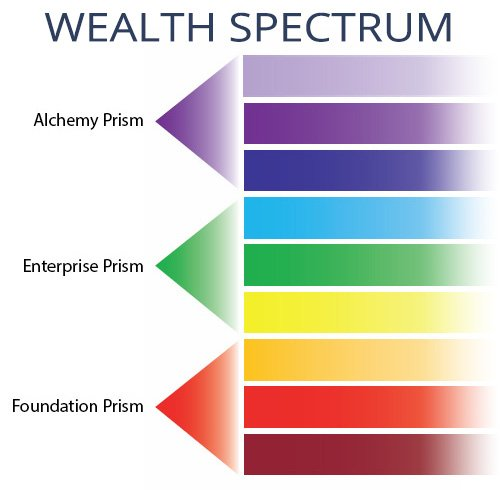 WD 3 Prisms of Wealth